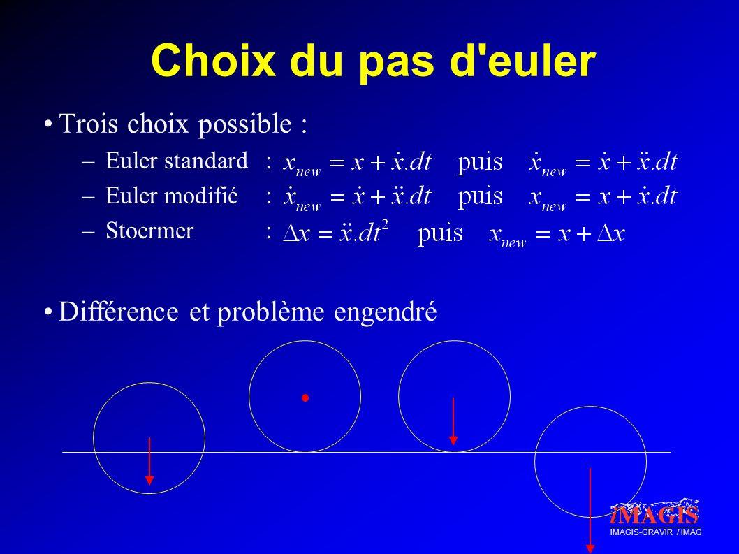 iMAGIS-GRAVIR / IMAG Choix du pas d'euler Trois choix possible : –Euler standard: –Euler modifié: –Stoermer: Différence et problème engendré