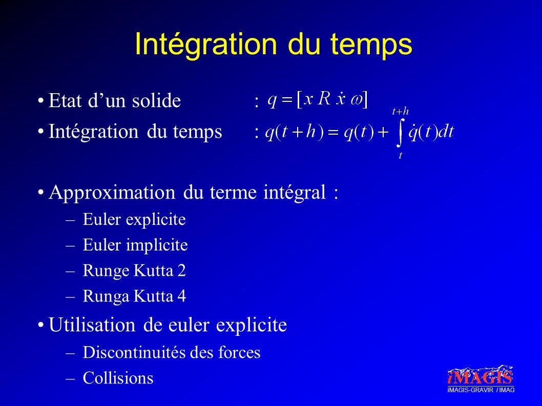 iMAGIS-GRAVIR / IMAG Intégration du temps Etat dun solide : Intégration du temps: Approximation du terme intégral : –Euler explicite –Euler implicite