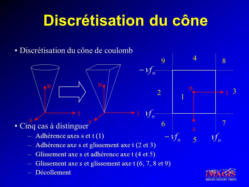 iMAGIS-GRAVIR / IMAG Discrétisation du cône Discrétisation du cône de coulomb Cinq cas à distinguer –Adhérence axes s et t (1) –Adhérence axe s et gli