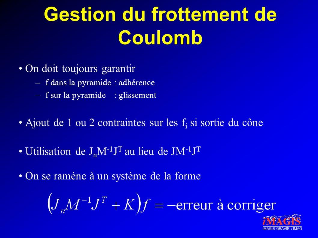 iMAGIS-GRAVIR / IMAG Gestion du frottement de Coulomb On doit toujours garantir –f dans la pyramide: adhérence –f sur la pyramide: glissement Ajout de