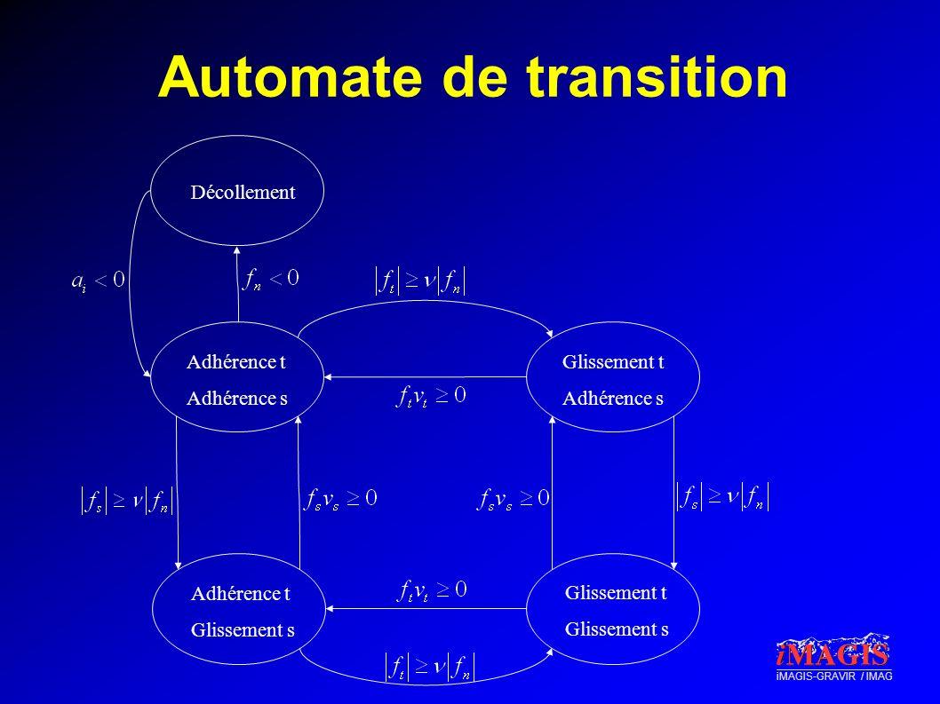iMAGIS-GRAVIR / IMAG Automate de transition Adhérence t Adhérence s Adhérence t Glissement s Glissement t Glissement s Glissement t Adhérence s Décoll