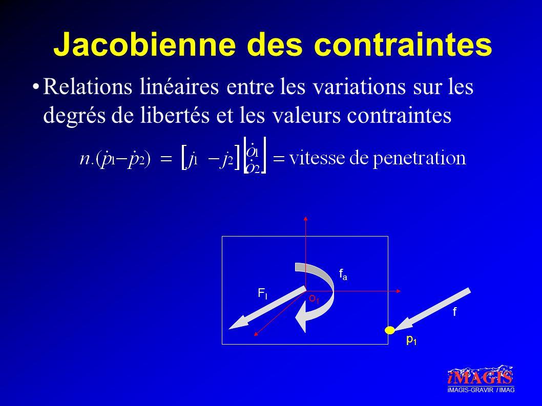 iMAGIS-GRAVIR / IMAG Jacobienne des contraintes p1p1 FlFl o1o1 f fafa Relations linéaires entre les variations sur les degrés de libertés et les valeu