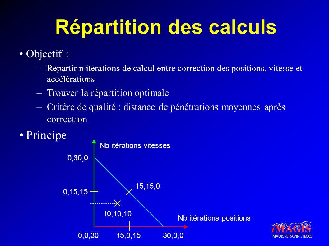 iMAGIS-GRAVIR / IMAG Répartition des calculs Objectif : –Répartir n itérations de calcul entre correction des positions, vitesse et accélérations –Tro