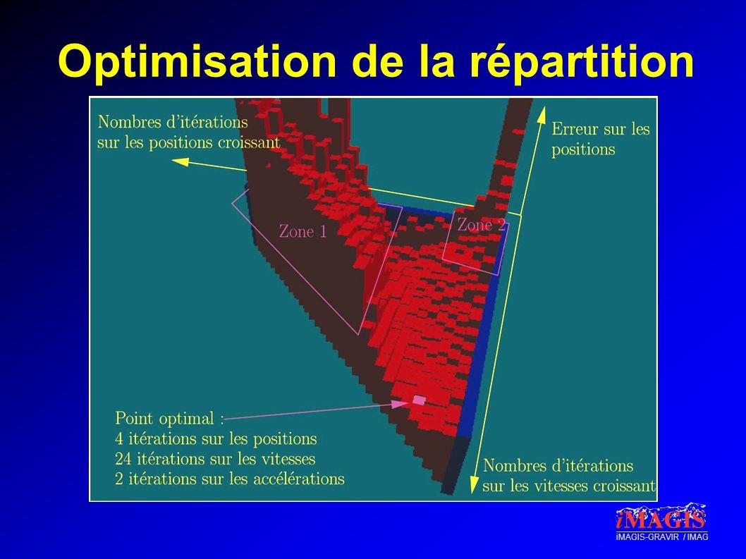 iMAGIS-GRAVIR / IMAG Optimisation de la répartition