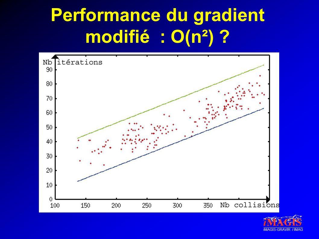 iMAGIS-GRAVIR / IMAG Performance du gradient modifié : O(n²) ?