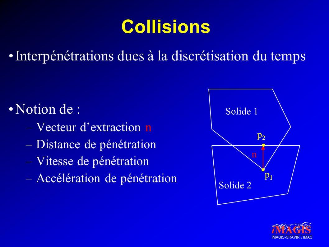 iMAGIS-GRAVIR / IMAG Influence d une impulsion Utilisation du terme JM -1 J T – π = impulsions (kg.m.s -1 ) appliquées aux p i selon les axes de contrainte –J T π = impulsions π exprimées aux centres de gravité –M -1 J T π = variations de vitesses des repères locaux –JM -1 J T π = variations de vitesses de pénétrations