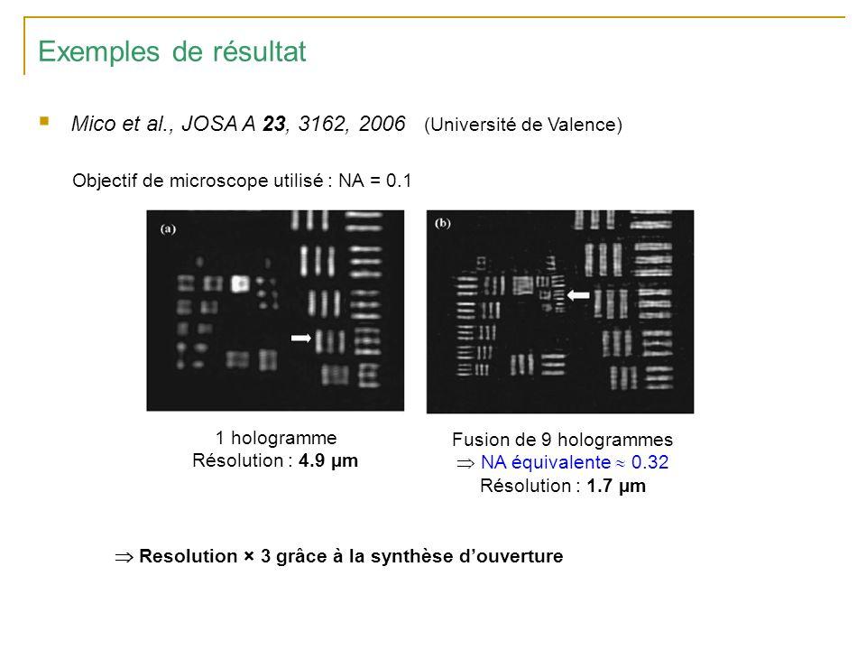 Exemples de résultat Mico et al., JOSA A 23, 3162, 2006 (Université de Valence) Objectif de microscope utilisé : NA = 0.1 Fusion de 9 hologrammes NA équivalente 0.32 Résolution : 1.7 µm 1 hologramme Résolution : 4.9 µm Resolution × 3 grâce à la synthèse douverture