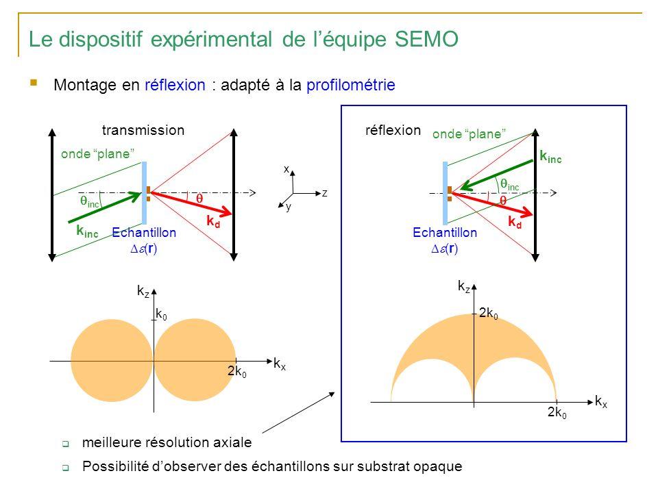 Le dispositif expérimental de léquipe SEMO Montage en réflexion : adapté à la profilométrie meilleure résolution axiale Possibilité dobserver des échantillons sur substrat opaque k inc Echantillon (r) kdkd inc onde plane transmissionréflexion k inc Echantillon (r) kdkd inc onde plane y x z kxkx kzkz k0k0 2k 0 kxkx kzkz
