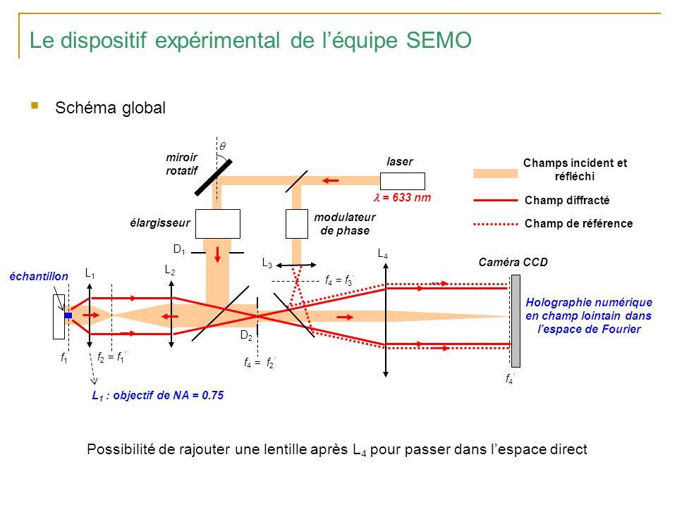 Le dispositif expérimental de léquipe SEMO Schéma global échantillon L 1 : objectif de NA = 0.75 laser modulateur de phase Caméra CCD f 4 f 4 = f 3 L4L4 L2L2 f 2 = f 1 L1L1 f 1 L3L3 miroir rotatif élargisseur f 4 = f 2 D2D2 D1D1 Champs incident et réfléchi Champ diffracté Champ de référence Holographie numérique en champ lointain dans lespace de Fourier = 633 nm Possibilité de rajouter une lentille après L 4 pour passer dans lespace direct