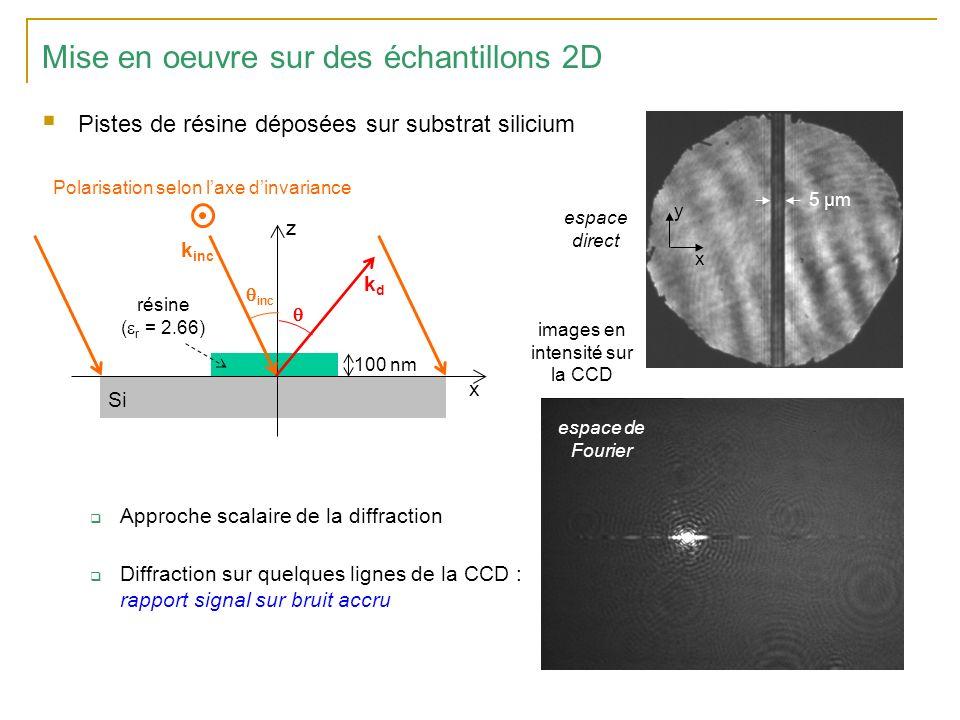 Mise en oeuvre sur des échantillons 2D Pistes de résine déposées sur substrat silicium Approche scalaire de la diffraction Diffraction sur quelques lignes de la CCD : rapport signal sur bruit accru x y espace direct Si résine ( r = 2.66) 100 nm x z k inc inc kdkd Polarisation selon laxe dinvariance images en intensité sur la CCD espace de Fourier 5 µm