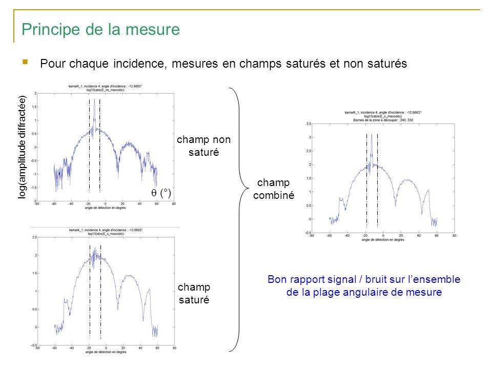 Principe de la mesure Pour chaque incidence, mesures en champs saturés et non saturés log(amplitude diffractée) (°) champ saturé champ non saturé champ combiné Bon rapport signal / bruit sur lensemble de la plage angulaire de mesure