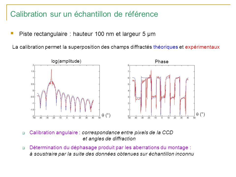 Calibration sur un échantillon de référence Piste rectangulaire : hauteur 100 nm et largeur 5 µm Calibration angulaire : correspondance entre pixels de la CCD et angles de diffraction Détermination du déphasage produit par les aberrations du montage : à soustraire par la suite des données obtenues sur échantillon inconnu La calibration permet la superposition des champs diffractés théoriques et expérimentaux (°) Phase log(amplitude)