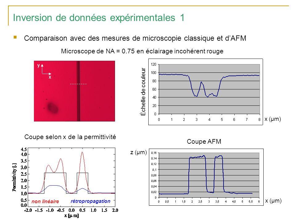 Inversion de données expérimentales 1 Comparaison avec des mesures de microscopie classique et dAFM x (µm) Échelle de couleur x y Microscope de NA = 0.75 en éclairage incohérent rouge x (µm) z (µm) Coupe AFM Coupe selon x de la permittivité non linéaire rétropropagation