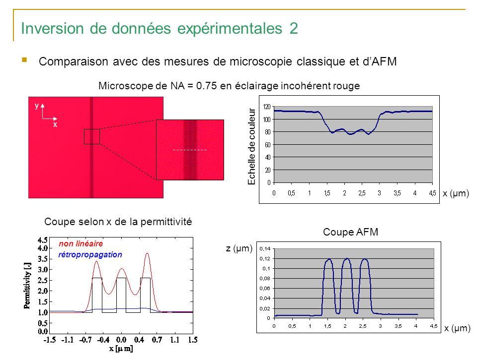 Inversion de données expérimentales 2 Comparaison avec des mesures de microscopie classique et dAFM x (µm) Echelle de couleur x y Microscope de NA = 0.75 en éclairage incohérent rouge Coupe AFM x (µm) z (µm) Coupe selon x de la permittivité non linéaire rétropropagation