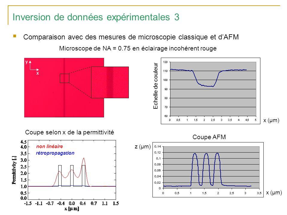 Inversion de données expérimentales 3 Comparaison avec des mesures de microscopie classique et dAFM Microscope de NA = 0.75 en éclairage incohérent rouge x y Echelle de couleur Coupe AFM x (µm) z (µm) x (µm) Coupe selon x de la permittivité non linéaire rétropropagation