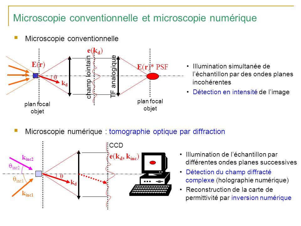 Microscopie conventionnelle et microscopie numérique Microscopie conventionnelle Microscopie numérique : tomographie optique par diffraction e(k d, k inc ) kdkd Illumination simultanée de léchantillon par des ondes planes incohérentes Détection en intensité de limage Illumination de léchantillon par différentes ondes planes successives Détection du champ diffracté complexe (holographie numérique) Reconstruction de la carte de permittivité par inversion numérique k inc1 inc1 k inc2 inc2 champ lointain E(r)E(r) plan focal objet e(kd)e(kd) plan focal objet E(r)* PSF TF analogique kdkd CCD