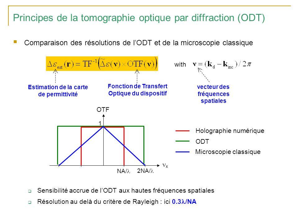 Exemples de résultat V.Lauer, J.