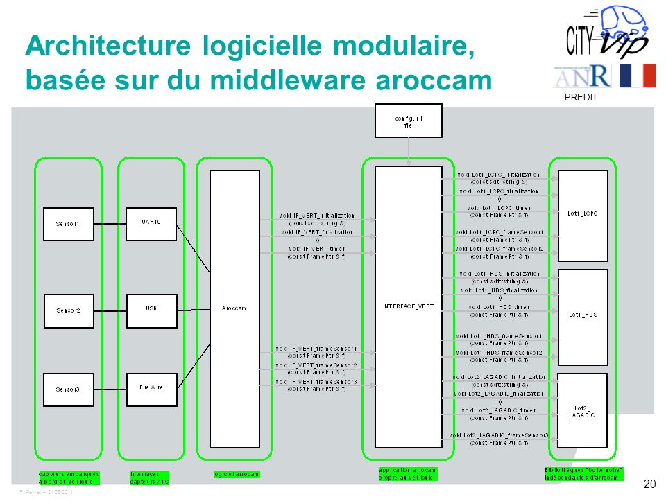 F. Peyret – 24/06/2011 20 PREDIT Architecture logicielle modulaire, basée sur du middleware aroccam