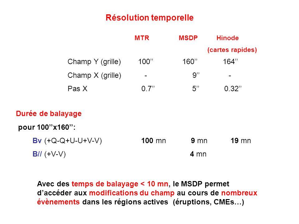 Résolution temporelle MTR MSDP Hinode (cartes rapides) Durée de balayage pour 100x160: Bv (+Q-Q+U-U+V-V) 100 mn 9 mn 19 mn B// (+V-V) 4 mn Champ Y (gr
