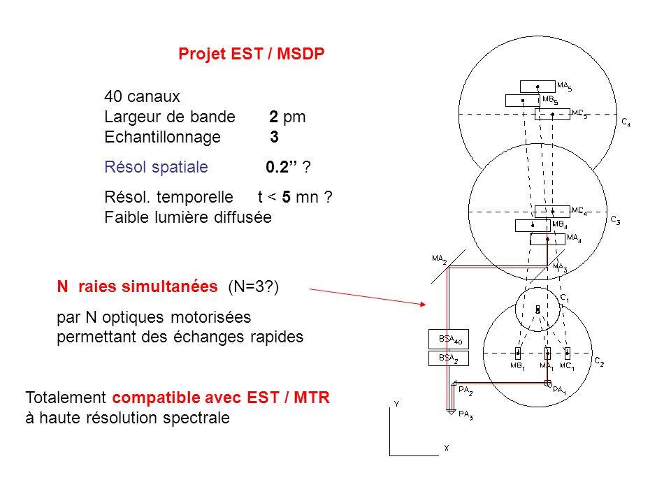 Projet EST / MSDP 40 canaux Largeur de bande 2 pm Echantillonnage 3 Résol spatiale 0.2 ? Résol. temporelle t < 5 mn ? Faible lumière diffusée N raies