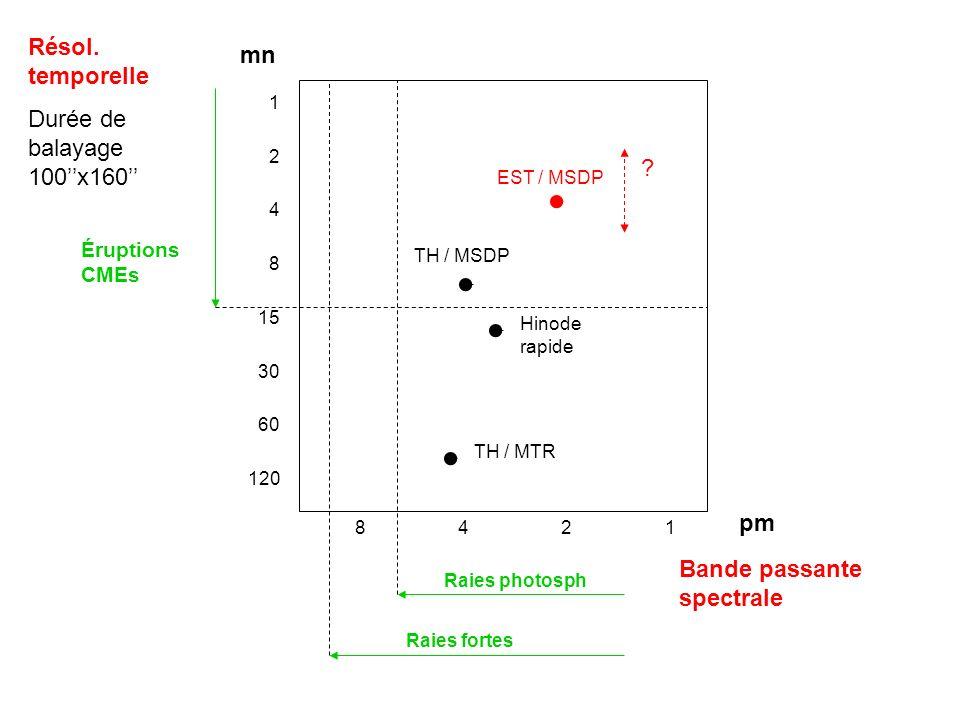 1 2 4 8 15 30 60 120 8 4 2 1 TH / MSDP Hinode rapide TH / MTR pm mn Résol. temporelle Durée de balayage 100x160 Bande passante spectrale Éruptions CME