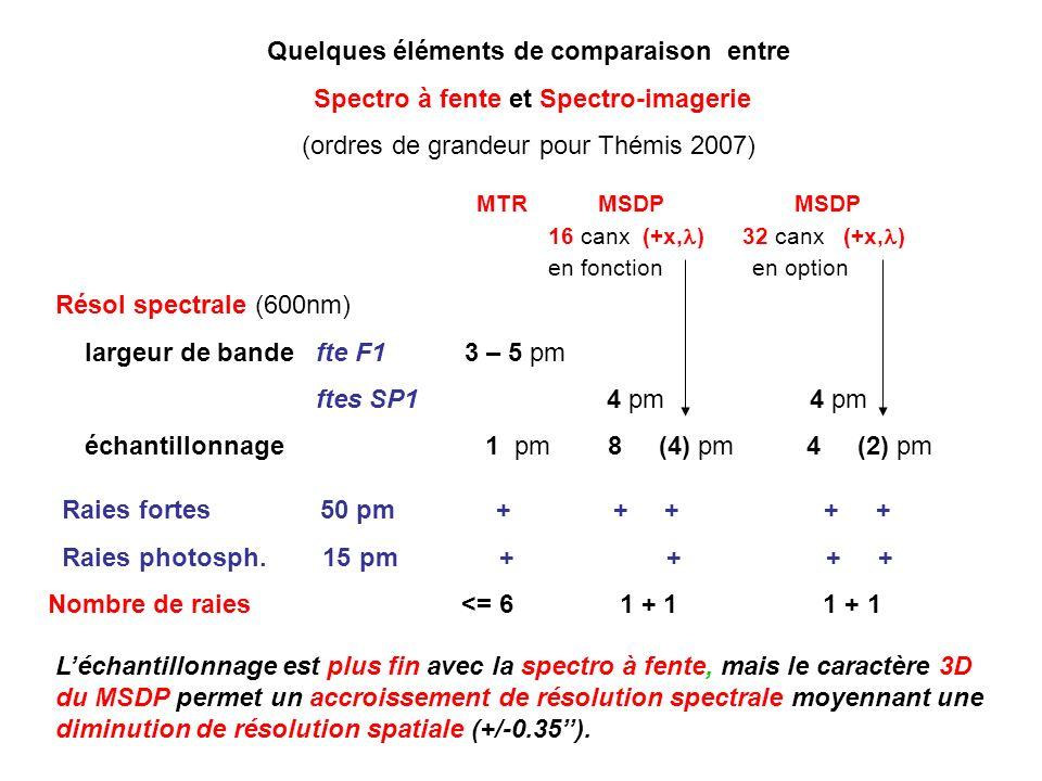 Quelques éléments de comparaison entre Spectro à fente et Spectro-imagerie (ordres de grandeur pour Thémis 2007) MTR MSDP MSDP 16 canx (+x, ) 32 canx