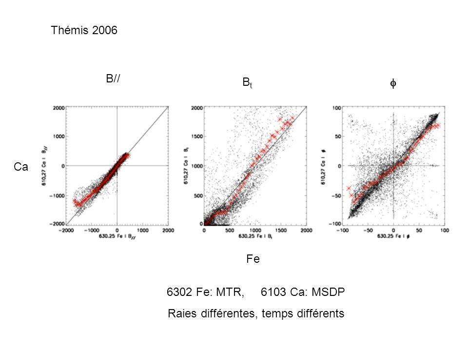 B// BtBt Ca Fe 6302 Fe: MTR, 6103 Ca: MSDP Raies différentes, temps différents Thémis 2006