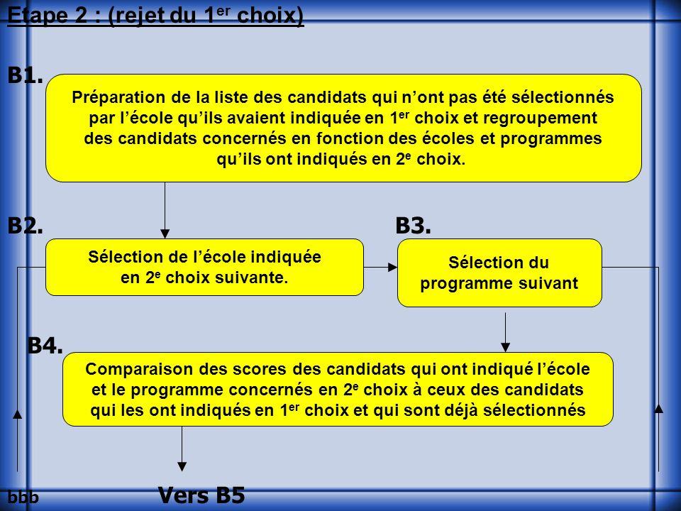 Etape 2 : (rejet du 1 er choix) B1. B2. B3. B4.
