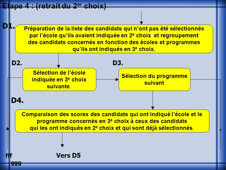 Etape 4 : (retrait du 2 er choix) D1. D2. D3. D4.