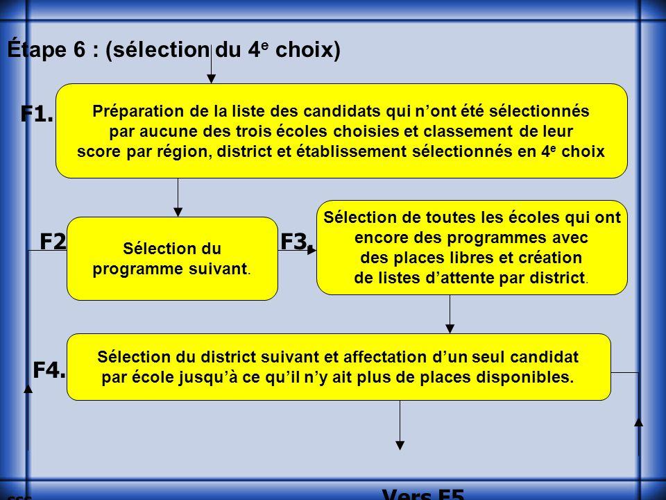 Étape 6 : (sélection du 4 e choix) F1. F2. F3. F4.