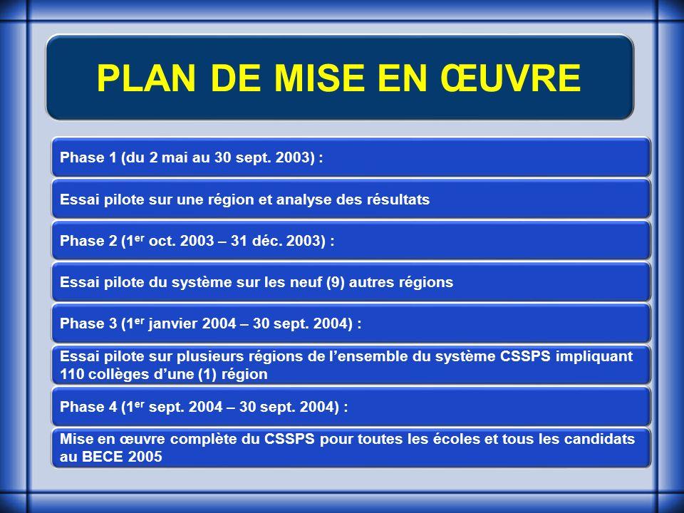 PLAN DE MISE EN ŒUVRE Phase 1 (du 2 mai au 30 sept.