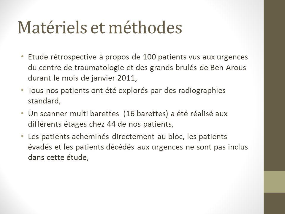 Matériels et méthodes Etude rétrospective à propos de 100 patients vus aux urgences du centre de traumatologie et des grands brulés de Ben Arous duran