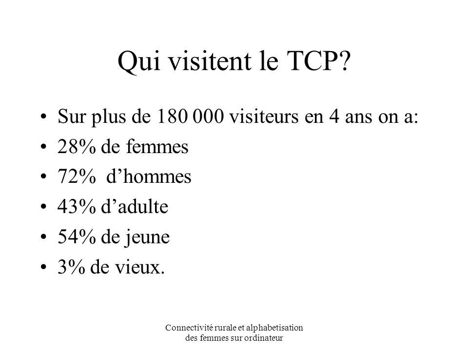 Connectivité rurale et alphabetisation des femmes sur ordinateur Qui visitent le TCP.