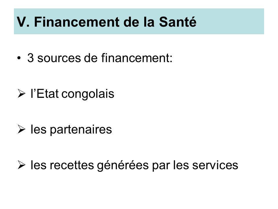 V. Financement de la Santé 3 sources de financement: lEtat congolais les partenaires les recettes générées par les services
