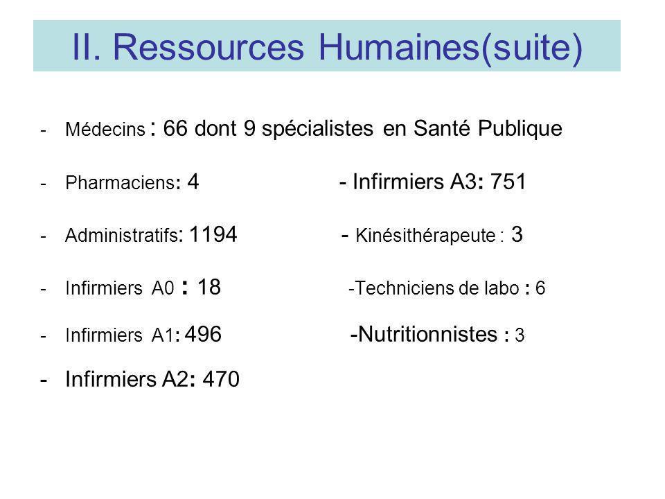 II. Ressources Humaines(suite) -Médecins : 66 dont 9 spécialistes en Santé Publique -Pharmaciens: 4 - Infirmiers A3: 751 -Administratifs : 1194 - Kiné