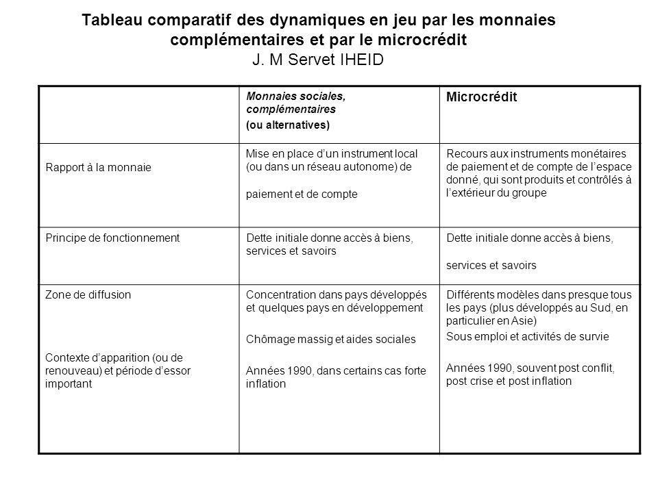 Tableau comparatif des dynamiques en jeu par les monnaies complémentaires et par le microcrédit J. M Servet IHEID Monnaies sociales, complémentaires (