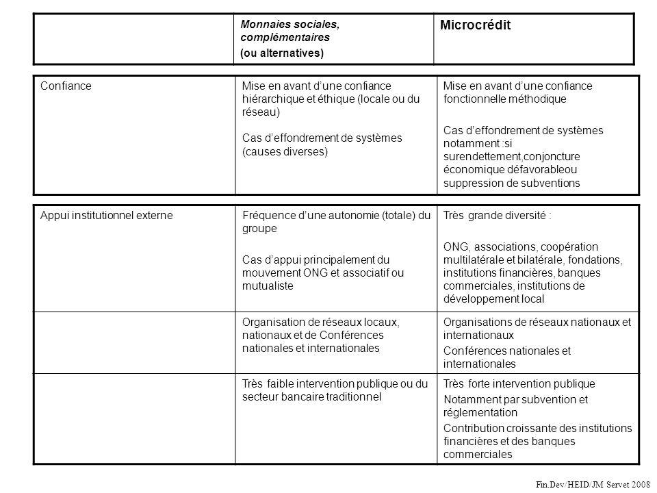 Monnaies sociales, complémentaires (ou alternatives) Microcrédit ConfianceMise en avant dune confiance hiérarchique et éthique (locale ou du réseau) C