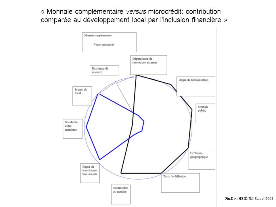 « Monnaie complémentaire versus microcrédit: contribution comparée au développement local par linclusion financière » Fin.Dev/HEID/JM Servet 2008