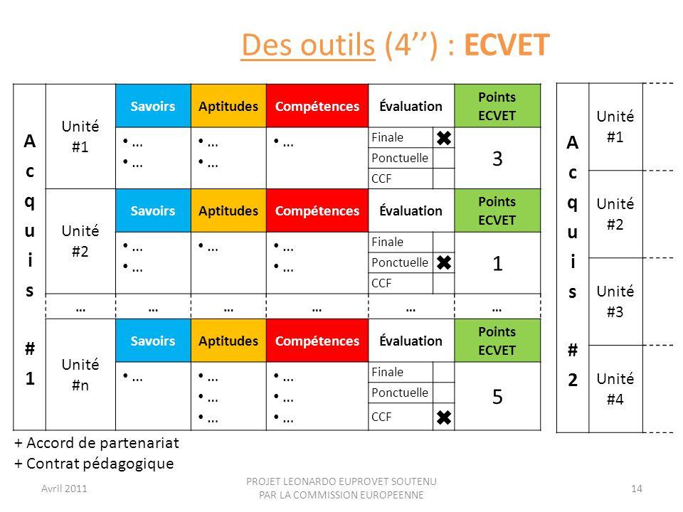 Avril 2011 PROJET LEONARDO EUPROVET SOUTENU PAR LA COMMISSION EUROPEENNE 14 Des outils (4) : ECVET Unité #1 SavoirsAptitudesCompétencesÉvaluation Poin