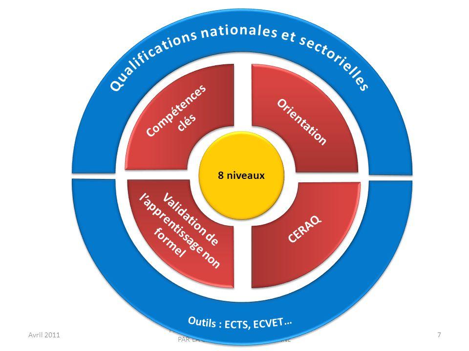 Avril 2011 PROJET LEONARDO EUPROVET SOUTENU PAR LA COMMISSION EUROPEENNE 8 Adopté en juin 2009, le CERAQ est un outil de référence relatif à lassurance de la qualité dans lenseignement et la formation professionnelle.CERAQ Le CERAQ repose sur un cycle de qualité composé de quatre étapes : l établissement et la planification des objectifs la mise en œuvre l évaluation l examen.