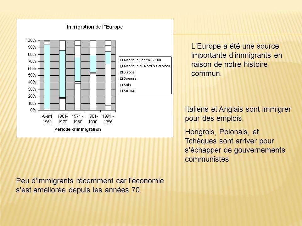 L Europe a été une source importante dimmigrants en raison de notre histoire commun.
