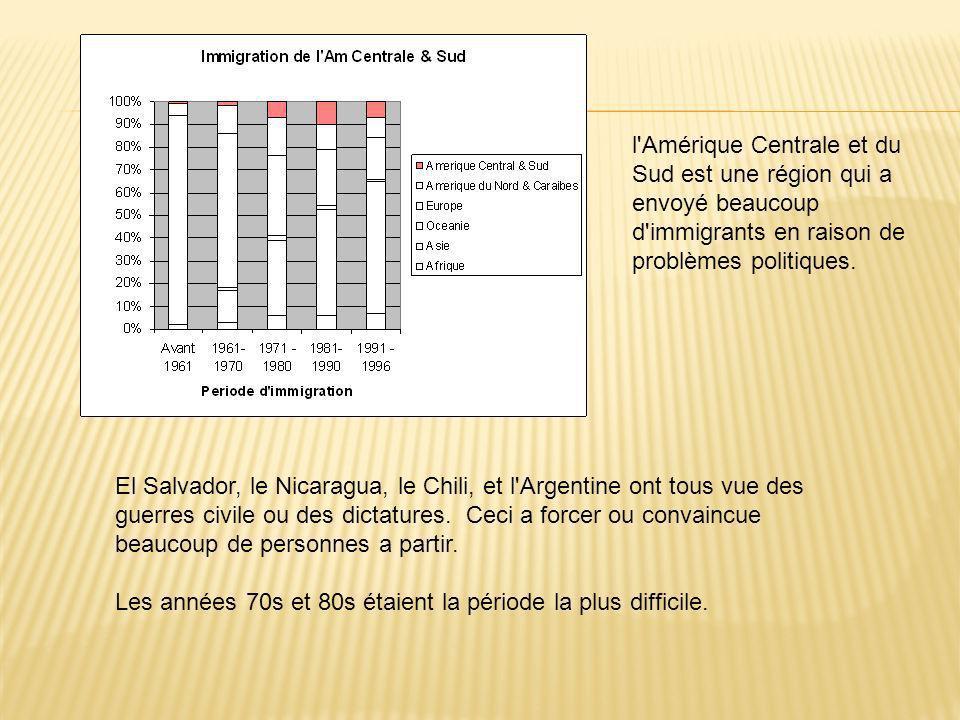 l Amérique Centrale et du Sud est une région qui a envoyé beaucoup d immigrants en raison de problèmes politiques.