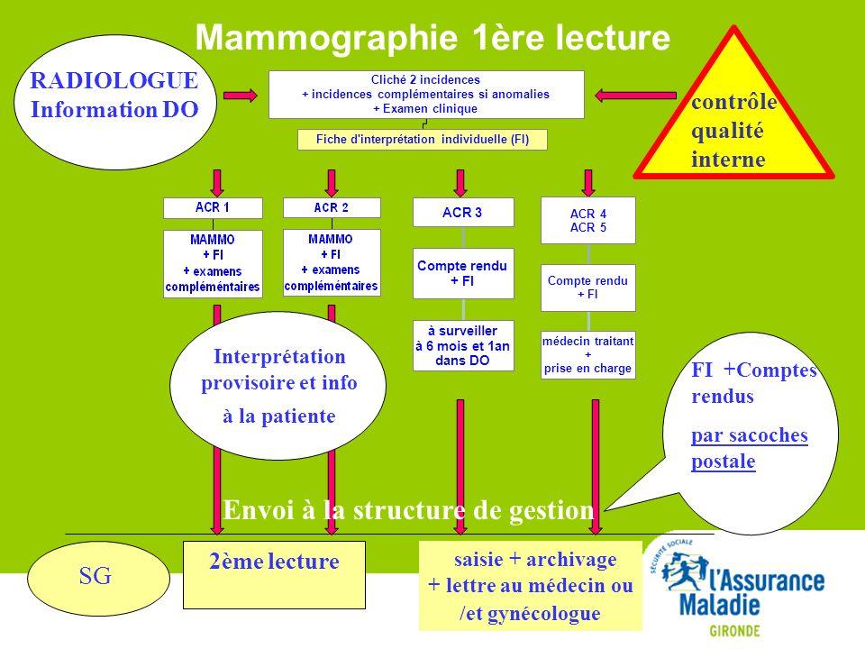 Mammographie 1ère lecture FI +Comptes rendus par sacoches postale RADIOLOGUE Information DO 2ème lecture Interprétation provisoire et info à la patien