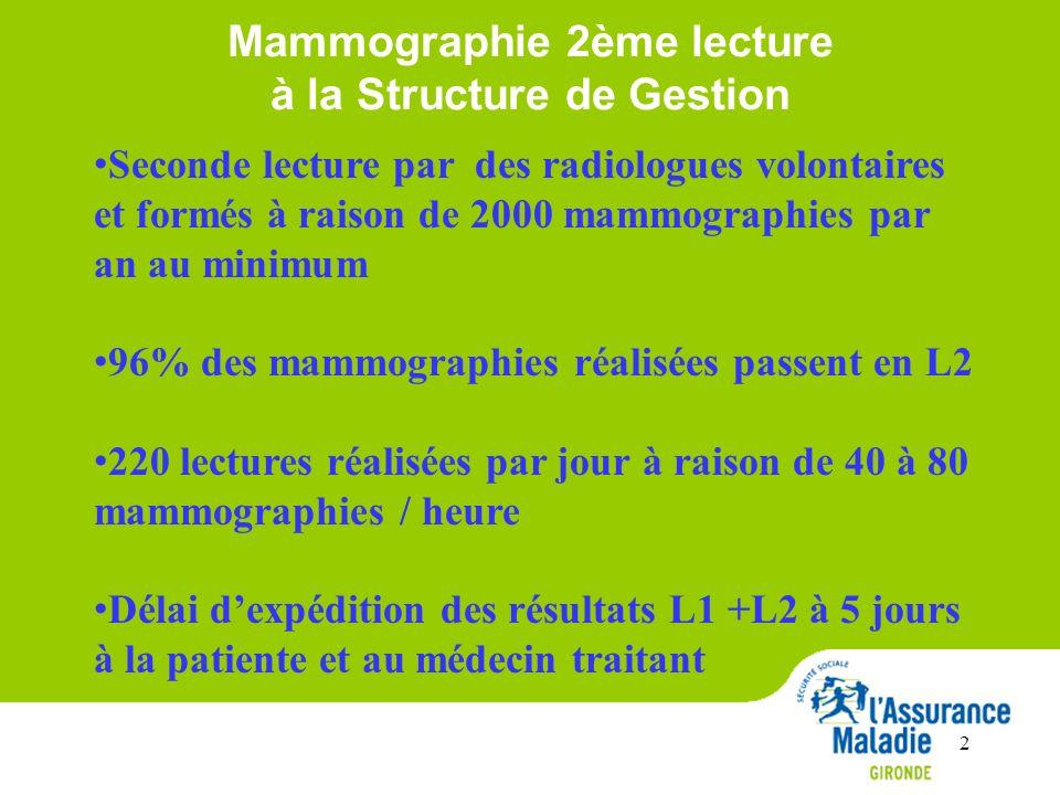 Mammographie 2ème lecture à la Structure de Gestion Seconde lecture par des radiologues volontaires et formés à raison de 2000 mammographies par an au