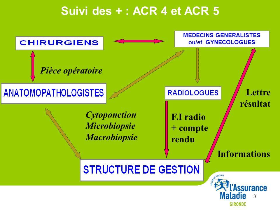 Suivi des + : ACR 4 et ACR 5 F.I radio + compte rendu Pièce opératoire Cytoponction Microbiopsie Macrobiopsie Lettre résultat Informations 3 MEDECINS