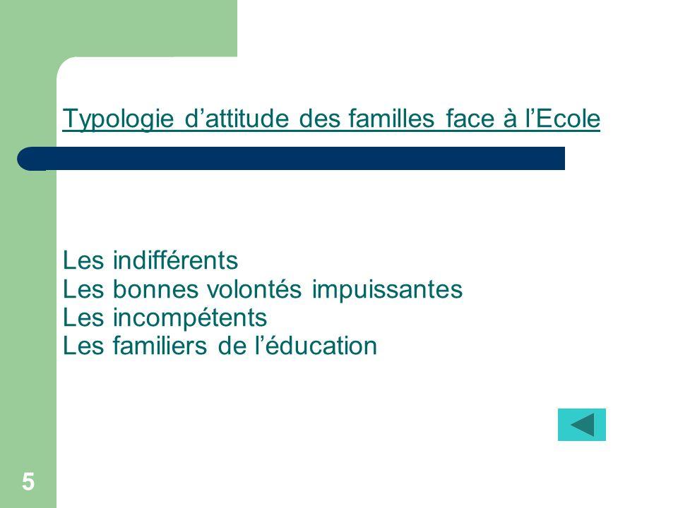 5 Typologie dattitude des familles face à lEcole Les indifférents Les bonnes volontés impuissantes Les incompétents Les familiers de léducation
