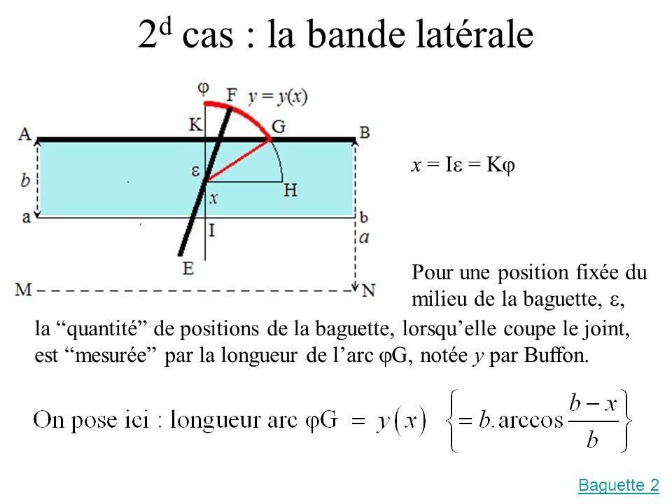 2 d cas : la bande latérale x = I = K Pour une position fixée du milieu de la baguette,, la quantité de positions de la baguette, lorsquelle coupe le