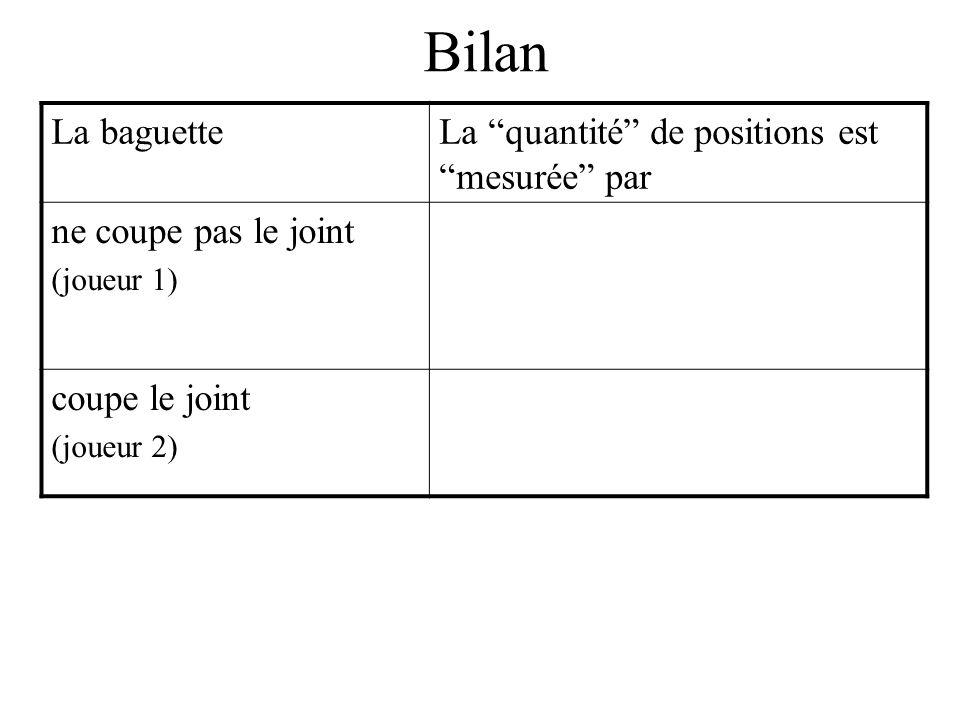 La baguetteLa quantité de positions est mesurée par ne coupe pas le joint (joueur 1) coupe le joint (joueur 2)
