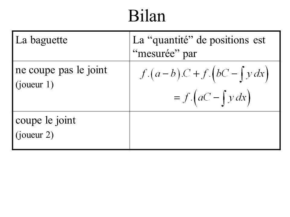 Bilan La baguetteLa quantité de positions est mesurée par ne coupe pas le joint (joueur 1) coupe le joint (joueur 2)