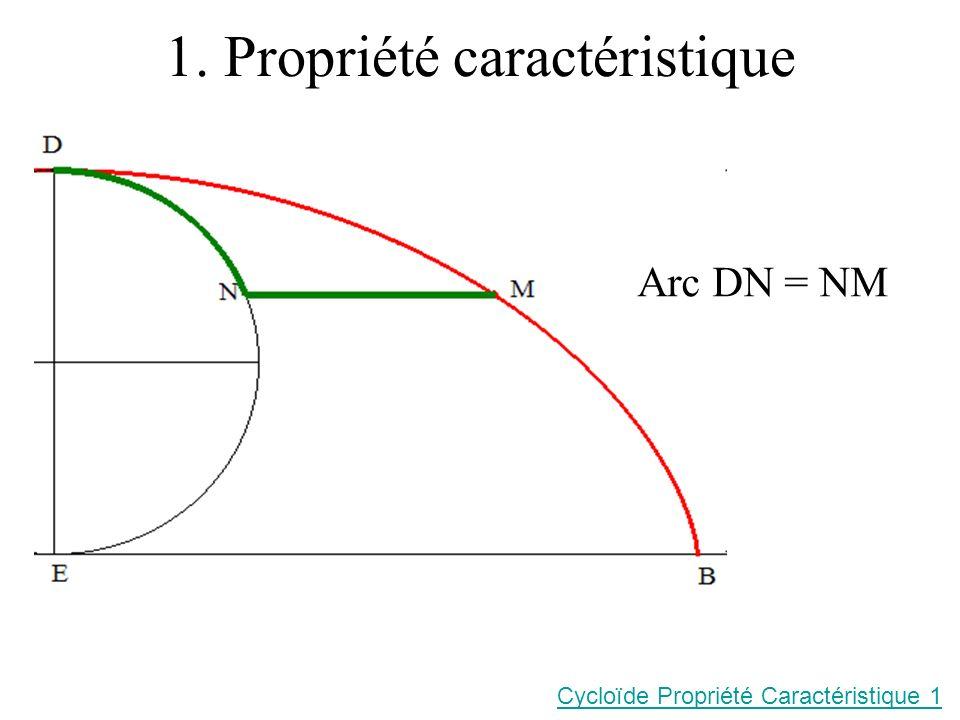 1. Propriété caractéristique Arc DN = NM Cycloïde Propriété Caractéristique 1